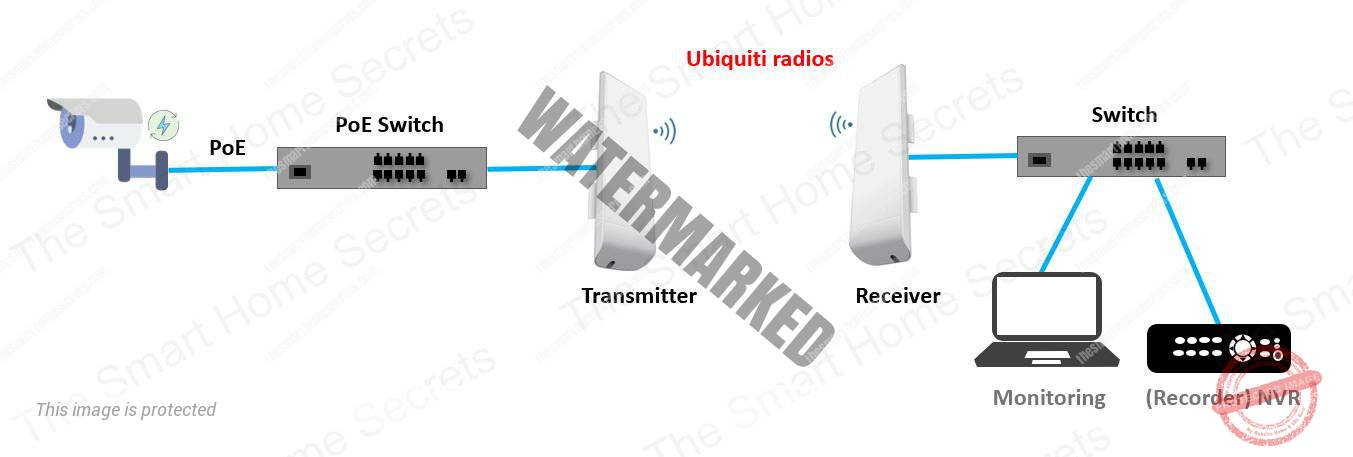 Surveillance system using Ubiquiti Radios
